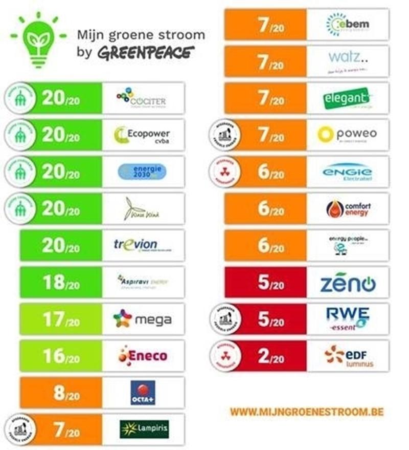 Klassement energieleveranciers: slechts 8 op 20 is echt groen