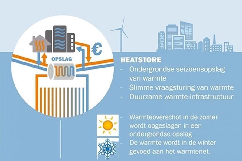 Europees consortium demonstreert ondergrondse seizoensopslag zomerwarmte