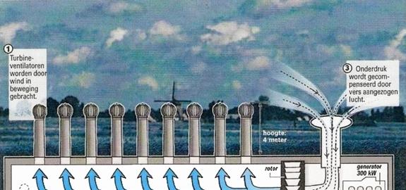 Waarom zouden windmolens niet ondergronds gebouwd kunnen worden?