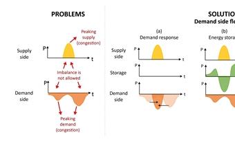 De toegevoegde waarde van warmtepompen voor de stabiliteit van het net via vraagrespons