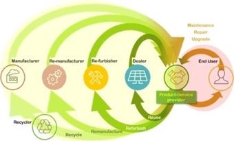 Naar circulaire bedrijfsmodellen voor de PV-sector