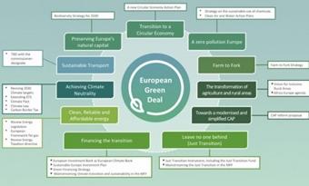 Dé Europese Green Deal