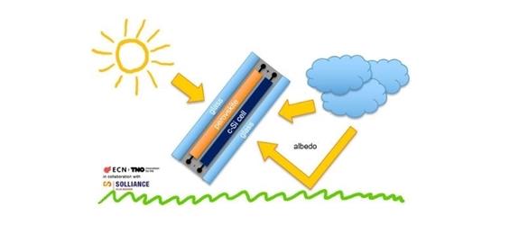 Ontwikkeling zonnecellen met een rendement van 30,2%