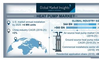 Nieuwe inzichten in de wereldwijde markt voor warmtepompen