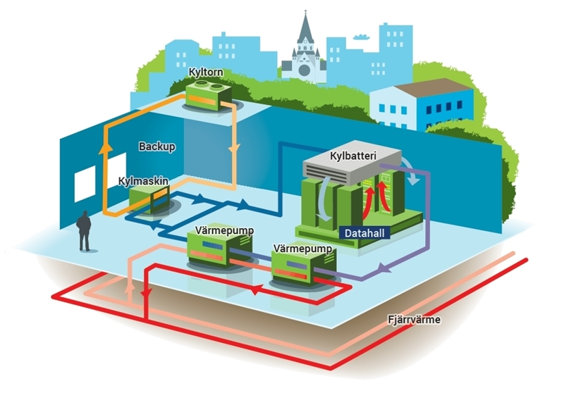 Nieuwe manieren om warmtepompen en stadsverwarming te combineren