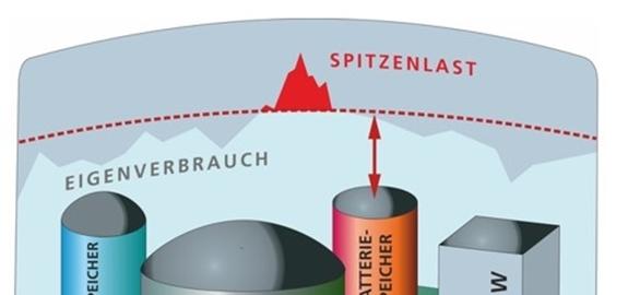 Biobatsys combineert biogasinstallaties met batterijen voor stroomopslag