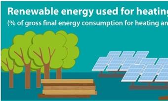 Hernieuwbare energie voor verwarming en koeling