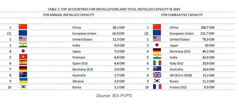 Wereldwijde capaciteitsuitbreiding van PV overschrijdt 115 GW in 2019
