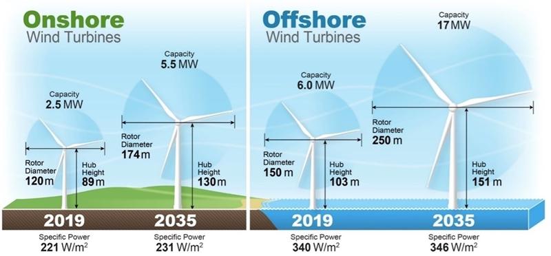 Experts windenergie verwachten dat de kosten van windenergie tegen 2035 tot 35% zullen dalen